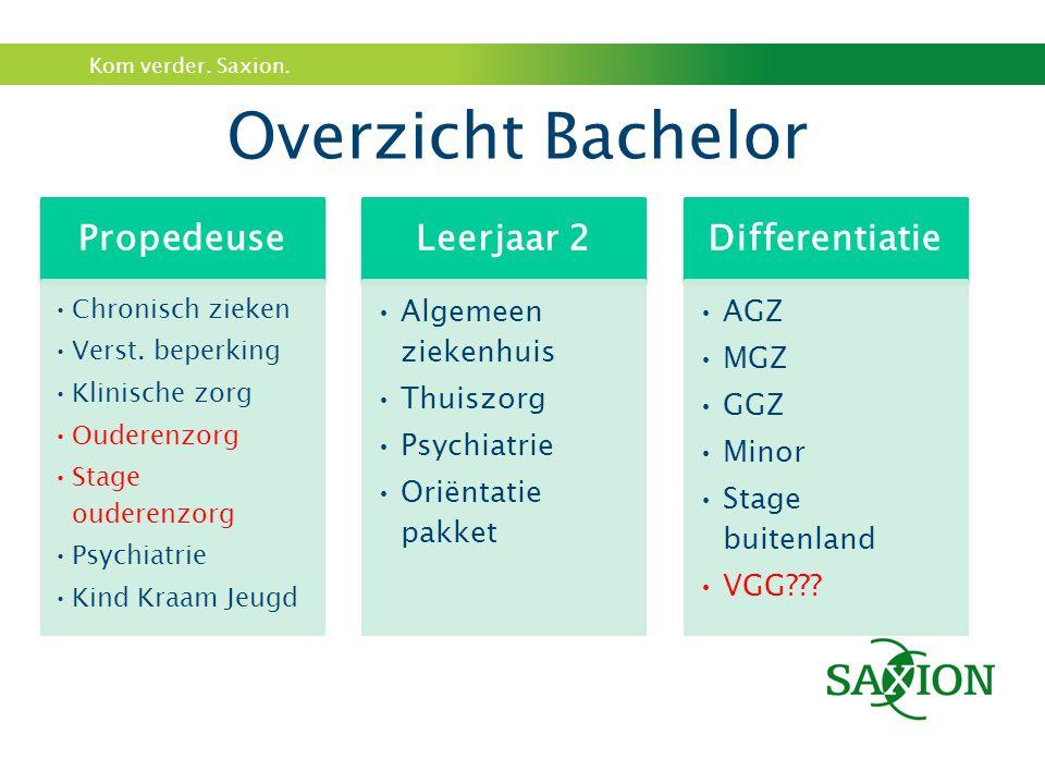 Overzicht Bachelor Algemeen ziekenhuis Thuiszorg Oriëntatie pakket AGZ