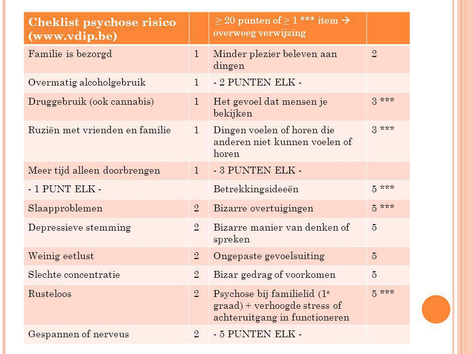 Cheklist psychose risico (www.vdip.be)