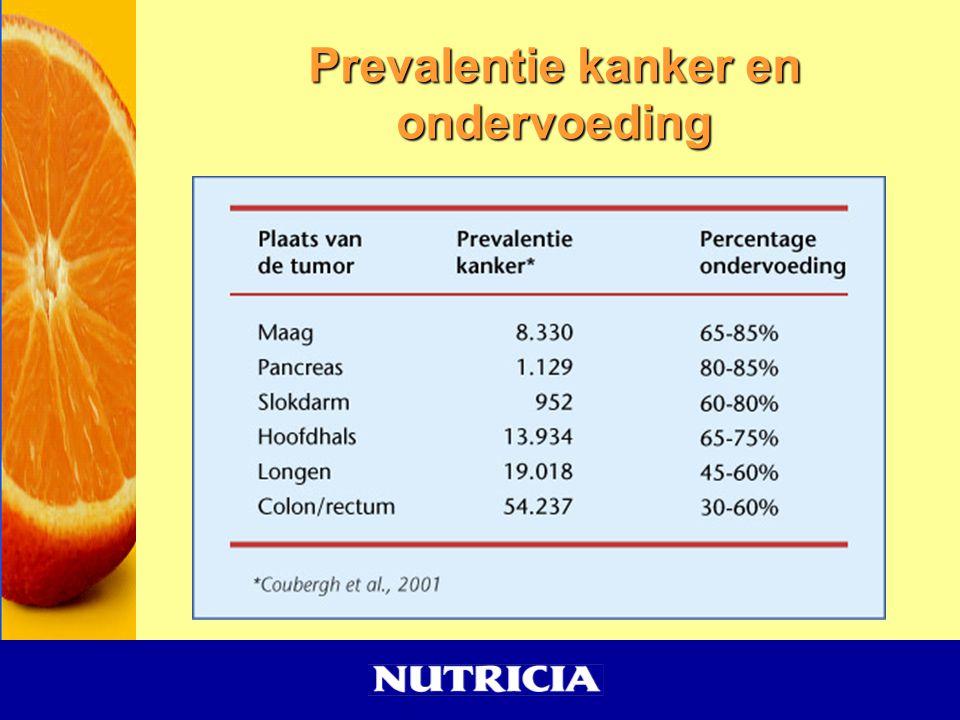 Prevalentie kanker en ondervoeding
