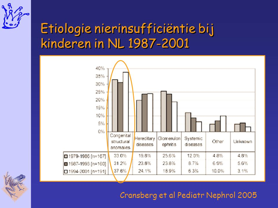 Etiologie nierinsufficiëntie bij kinderen in NL 1987-2001