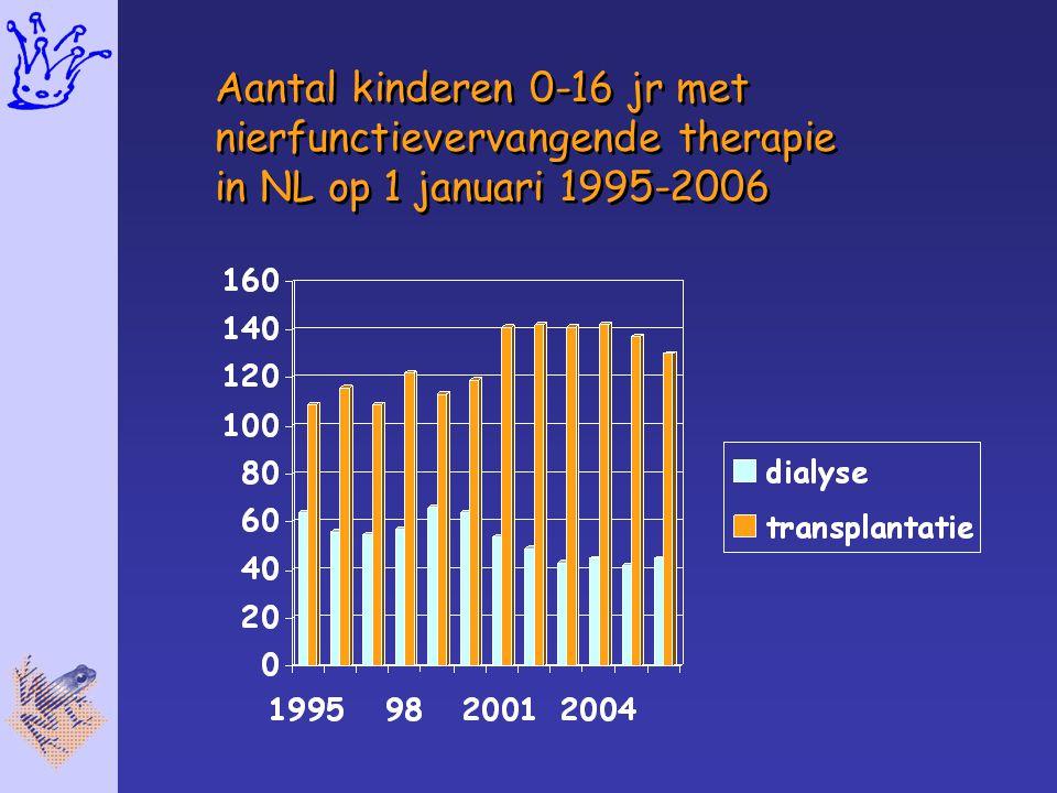 Aantal kinderen 0-16 jr met nierfunctievervangende therapie in NL op 1 januari 1995-2006