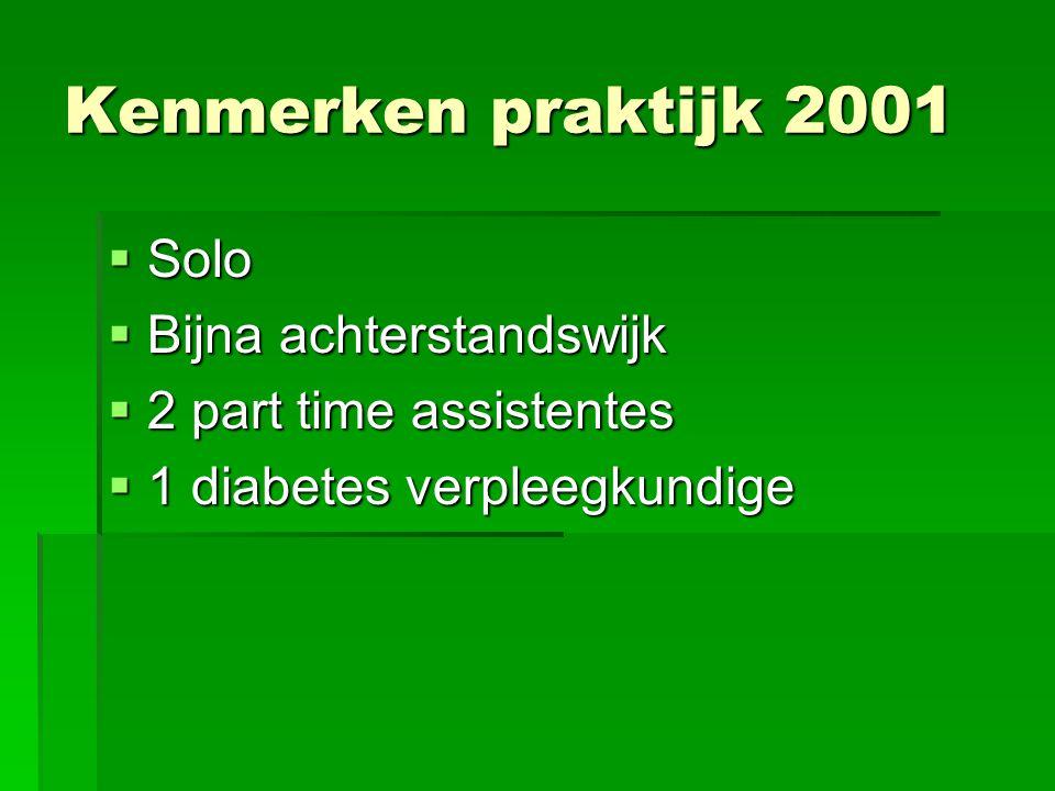 Kenmerken praktijk 2001 Solo Bijna achterstandswijk