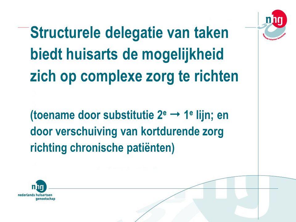 Structurele delegatie van taken biedt huisarts de mogelijkheid