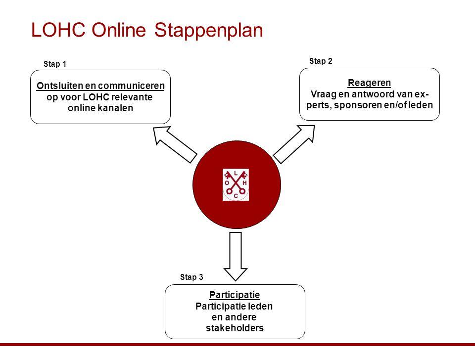 LOHC Online Stappenplan