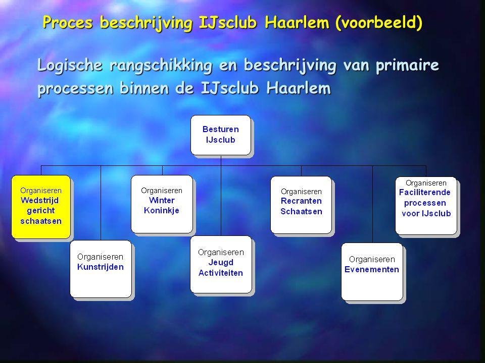 Proces beschrijving IJsclub Haarlem (voorbeeld)