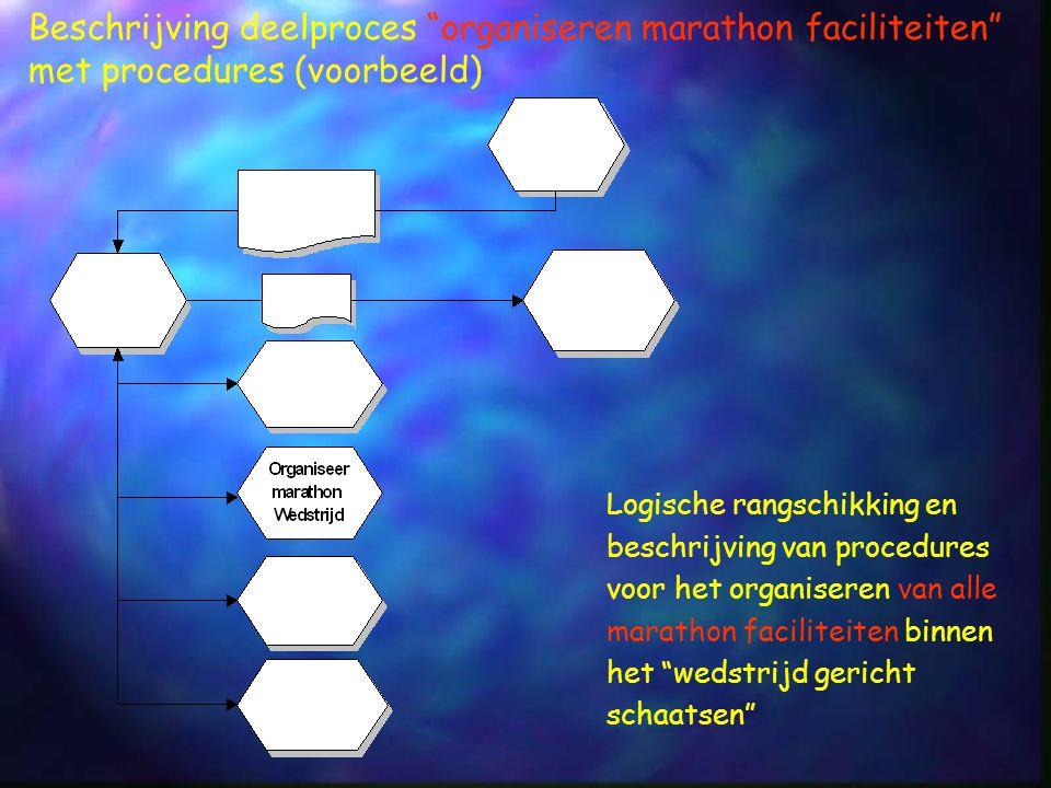 Beschrijving deelproces organiseren marathon faciliteiten met procedures (voorbeeld)