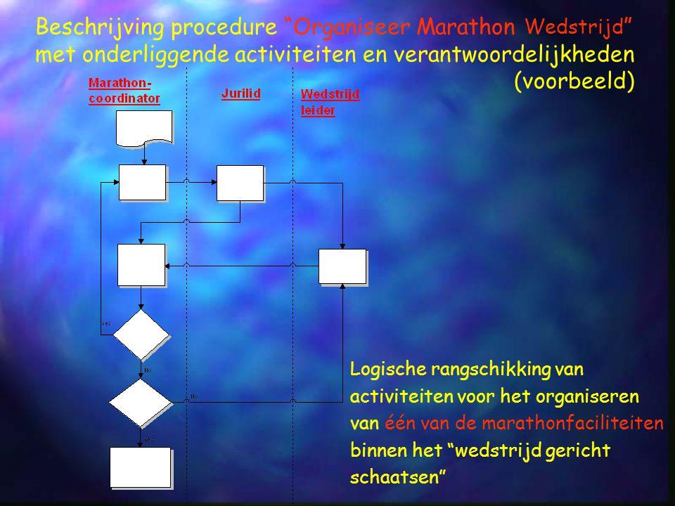 Beschrijving procedure Organiseer Marathon Wedstrijd met onderliggende activiteiten en verantwoordelijkheden (voorbeeld)