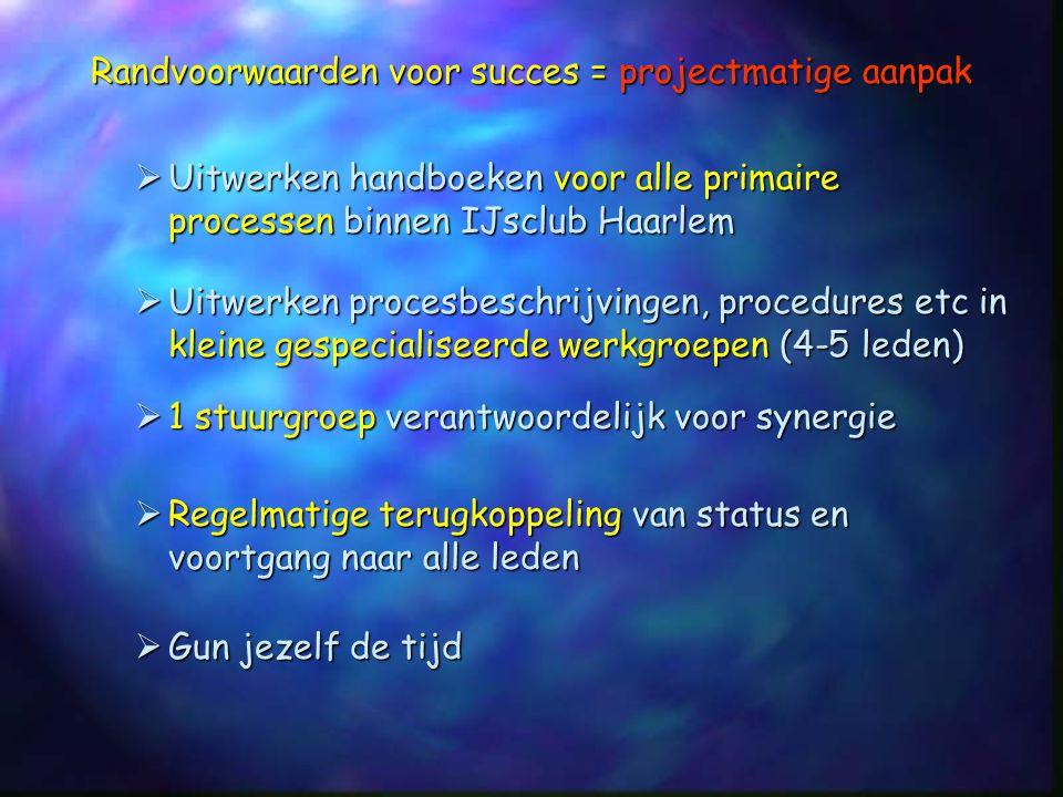 Randvoorwaarden voor succes = projectmatige aanpak