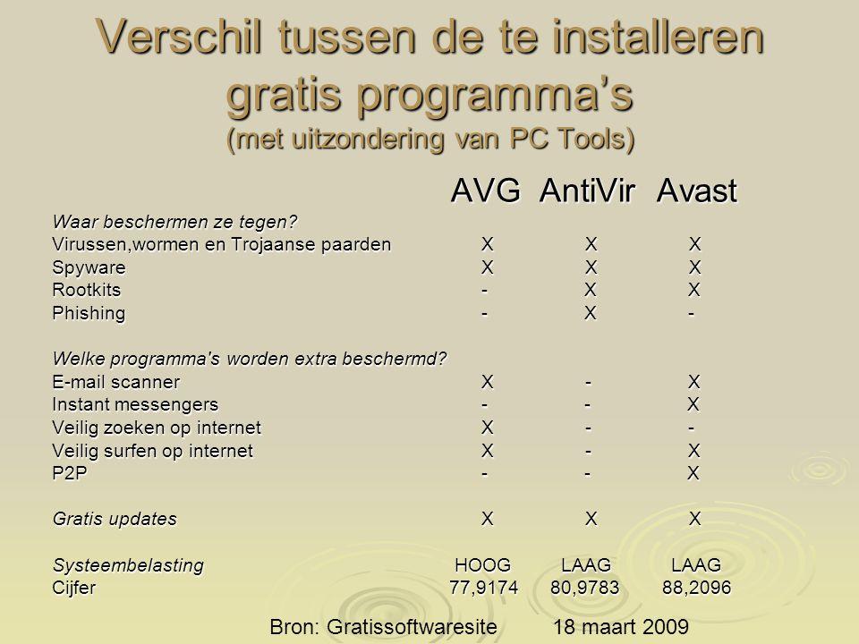 Verschil tussen de te installeren gratis programma's (met uitzondering van PC Tools)