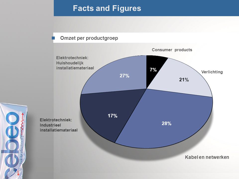 Facts and Figures Omzet per productgroep 7% 27% 21% 17% 28%