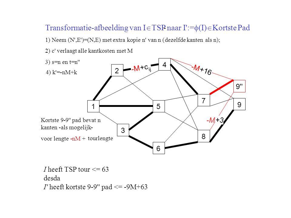 Transformatie-afbeelding van ITSP naar I :=(I)Kortste Pad -