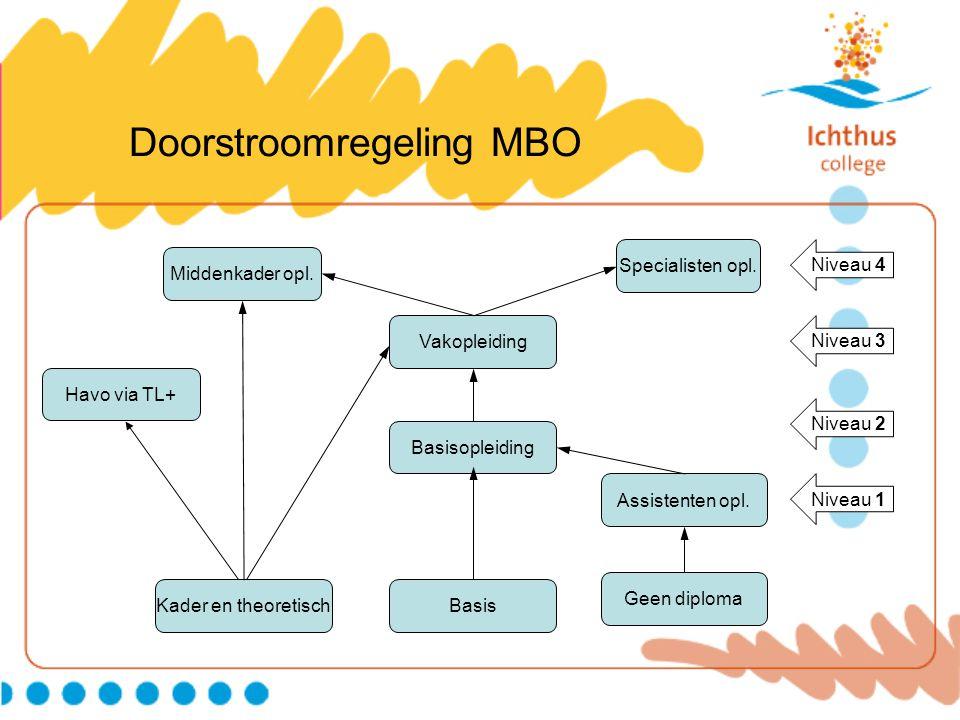 Doorstroomregeling MBO