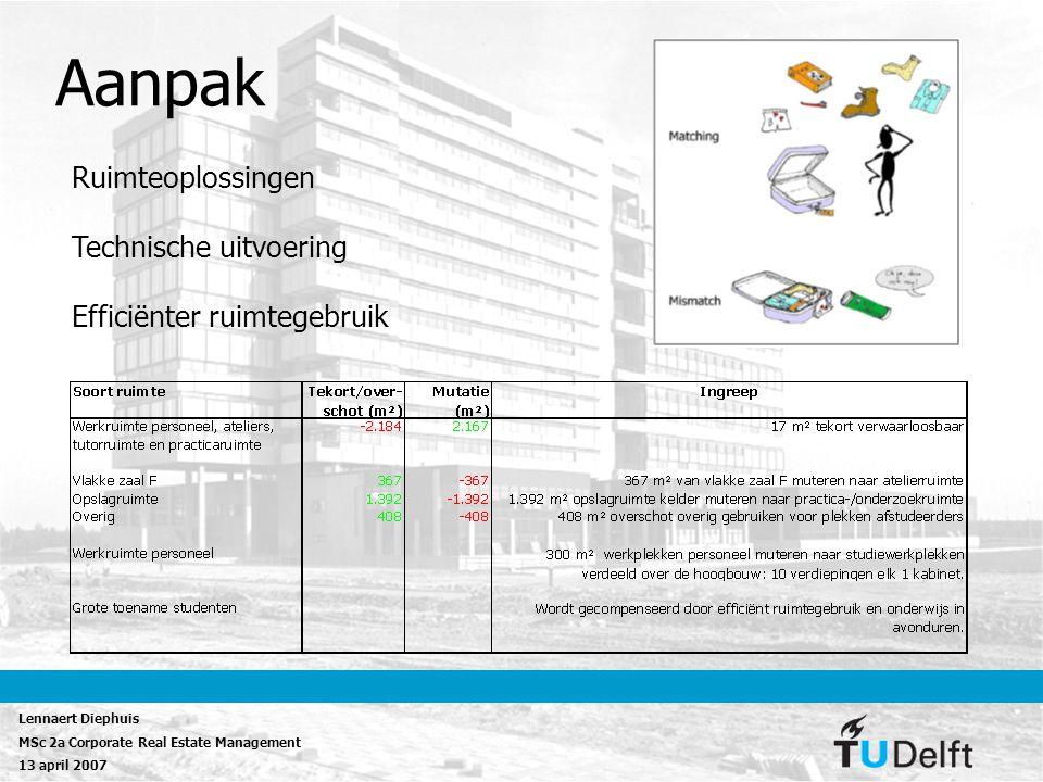 Aanpak Ruimteoplossingen Technische uitvoering