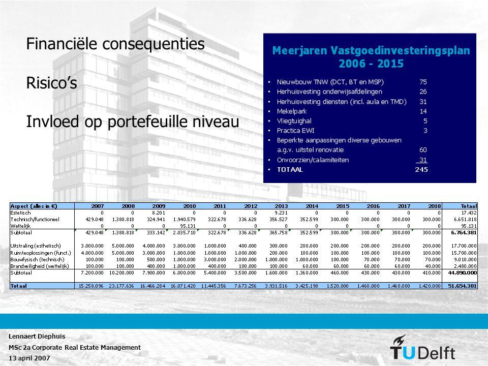 Financiële consequenties Risico's Invloed op portefeuille niveau