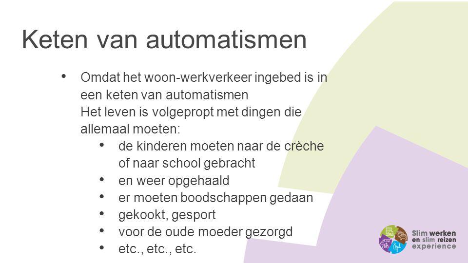 Keten van automatismen