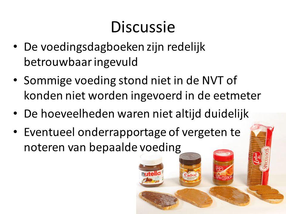Discussie De voedingsdagboeken zijn redelijk betrouwbaar ingevuld