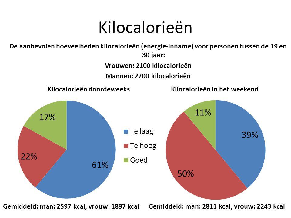 Vrouwen: 2100 kilocalorieën Mannen: 2700 kilocalorieën