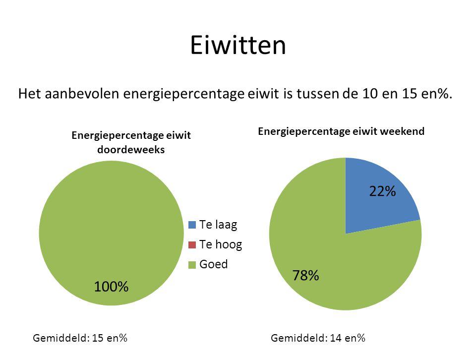 Eiwitten Het aanbevolen energiepercentage eiwit is tussen de 10 en 15 en%.