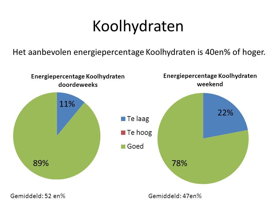Koolhydraten Het aanbevolen energiepercentage Koolhydraten is 40en% of hoger.