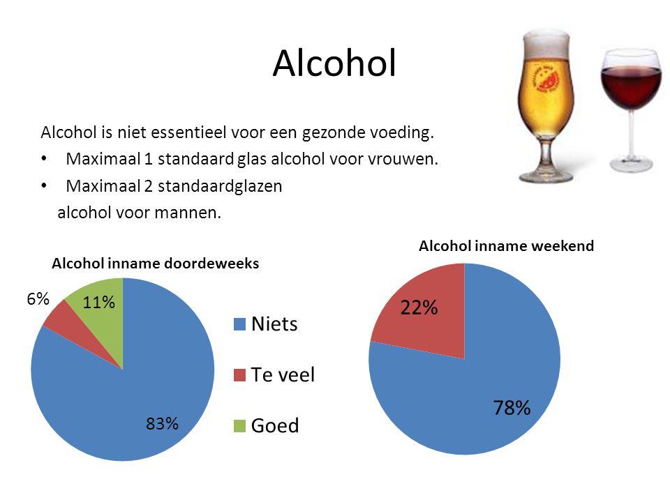 Alcohol Alcohol is niet essentieel voor een gezonde voeding.