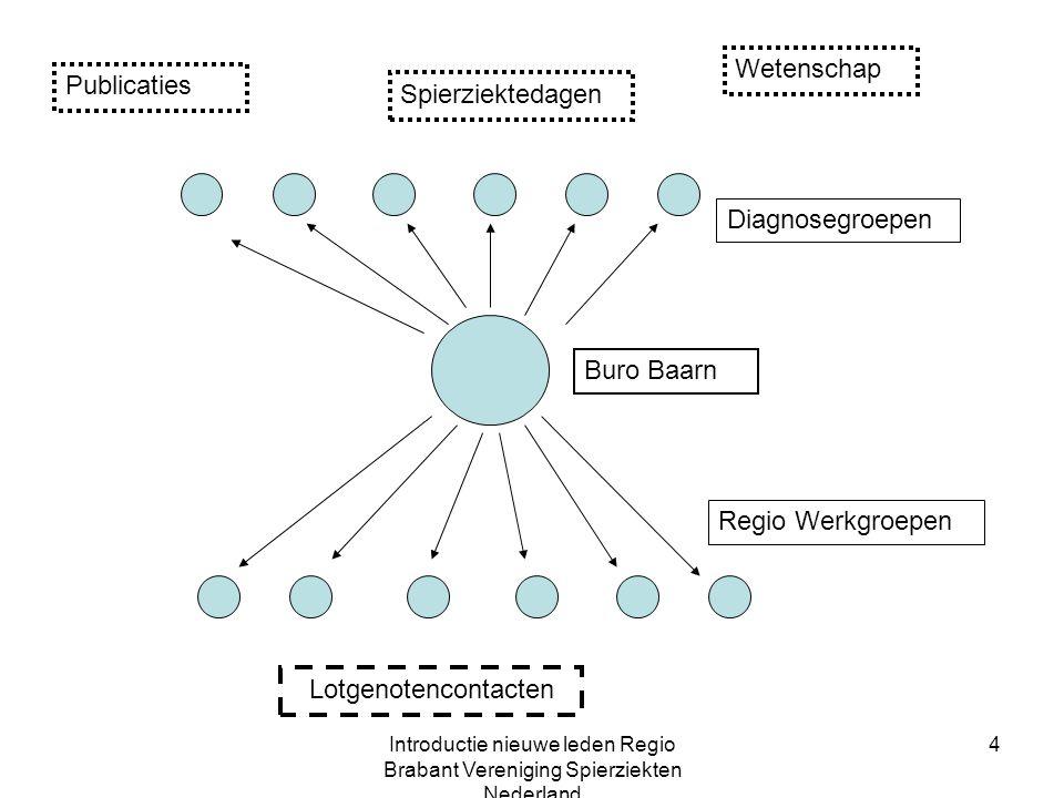 Wetenschap Publicaties Spierziektedagen Diagnosegroepen Buro Baarn