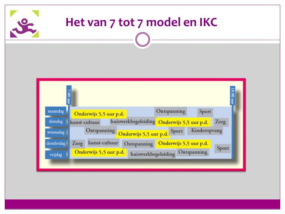 Het van 7 tot 7 model en IKC