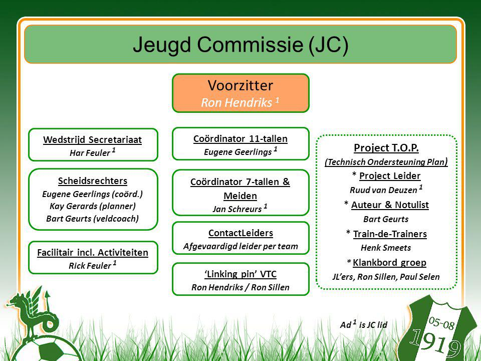 Jeugd Commissie (JC) Voorzitter Ron Hendriks 1 Project T.O.P.