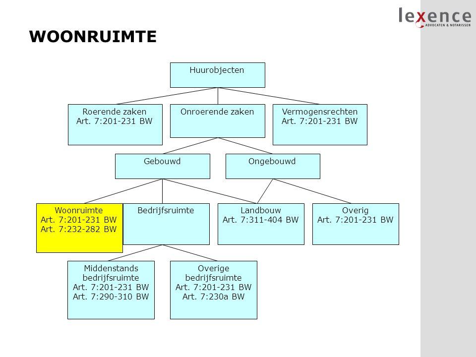 WOONRUIMTE Huurobjecten Vermogensrechten Art. 7:201-231 BW