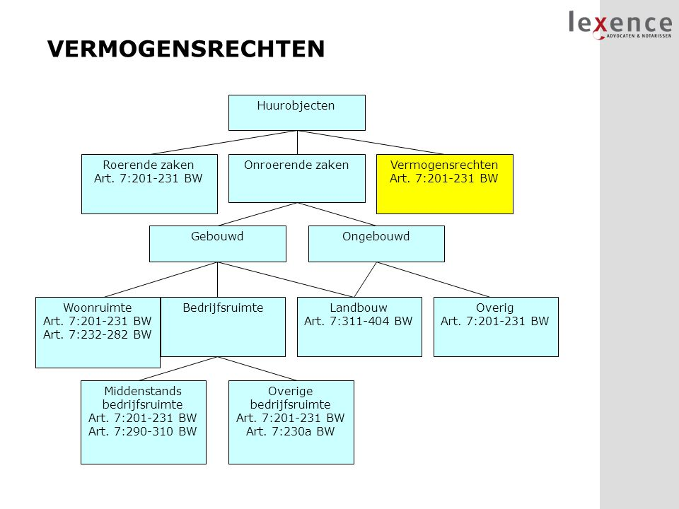 VERMOGENSRECHTEN Huurobjecten Vermogensrechten Art. 7:201-231 BW