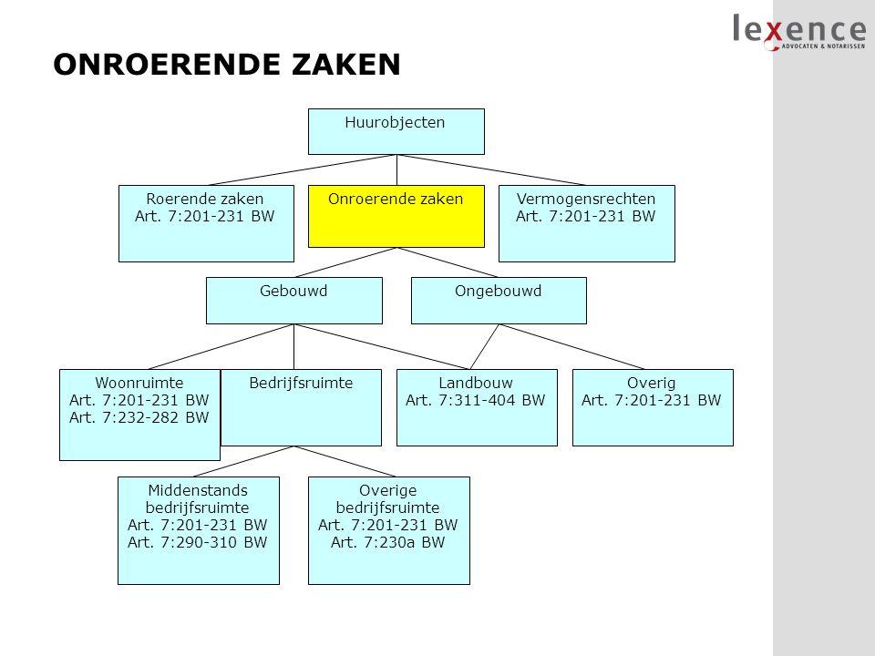 ONROERENDE ZAKEN Huurobjecten Vermogensrechten Art. 7:201-231 BW