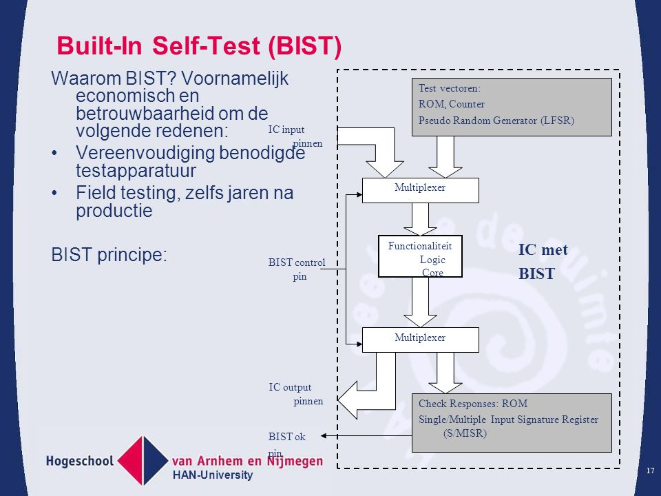 Built-In Self-Test (BIST)