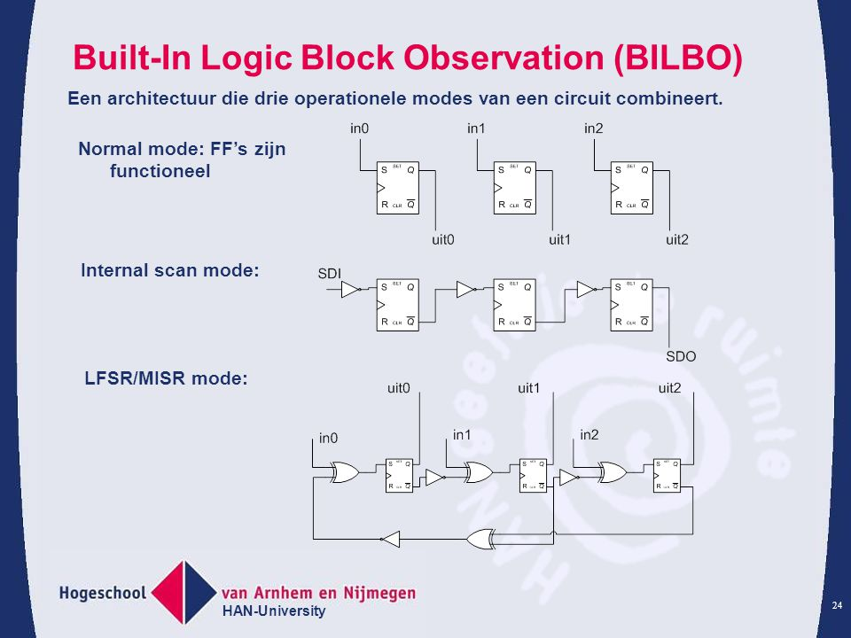 Built-In Logic Block Observation (BILBO)