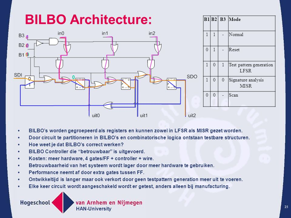 BILBO Architecture: B1 B2 B3 Mode 1 - Normal Reset