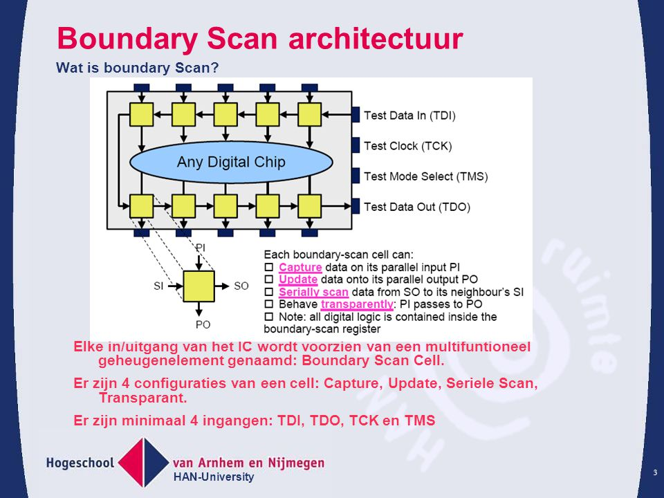 Boundary Scan architectuur