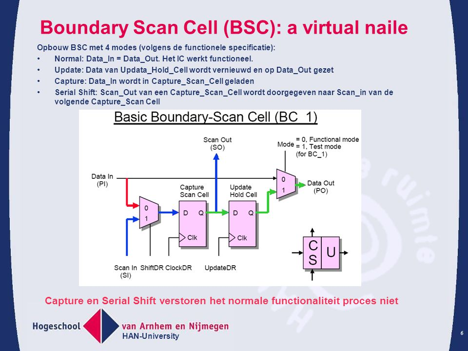 Boundary Scan Cell (BSC): a virtual naile
