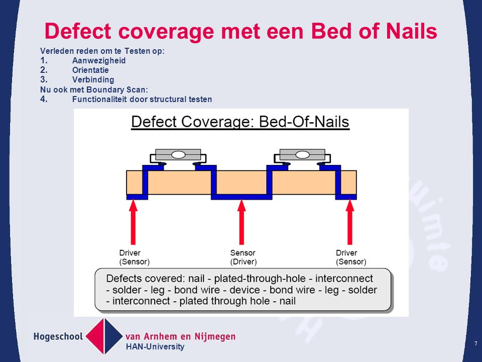 Defect coverage met een Bed of Nails