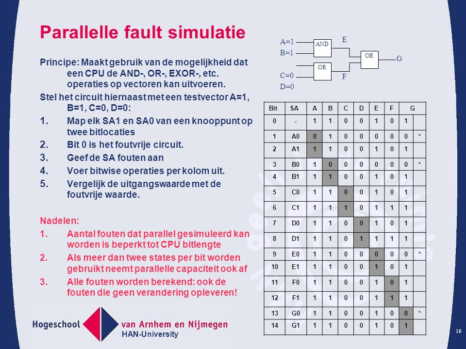 Parallelle fault simulatie
