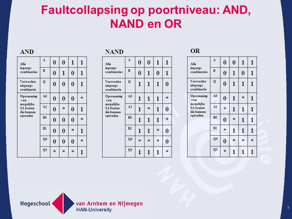 Faultcollapsing op poortniveau: AND, NAND en OR