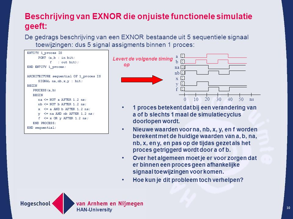 Beschrijving van EXNOR die onjuiste functionele simulatie geeft: