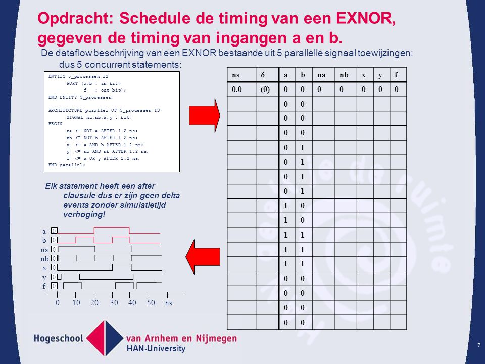 Opdracht: Schedule de timing van een EXNOR, gegeven de timing van ingangen a en b.