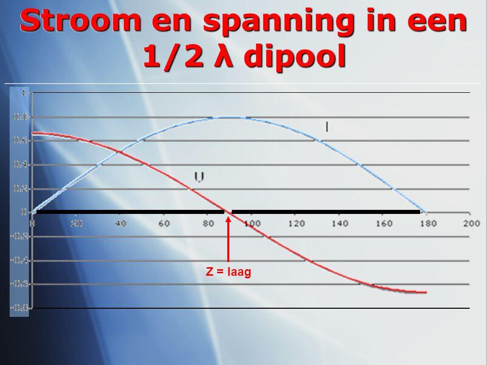Stroom en spanning in een 1/2 λ dipool