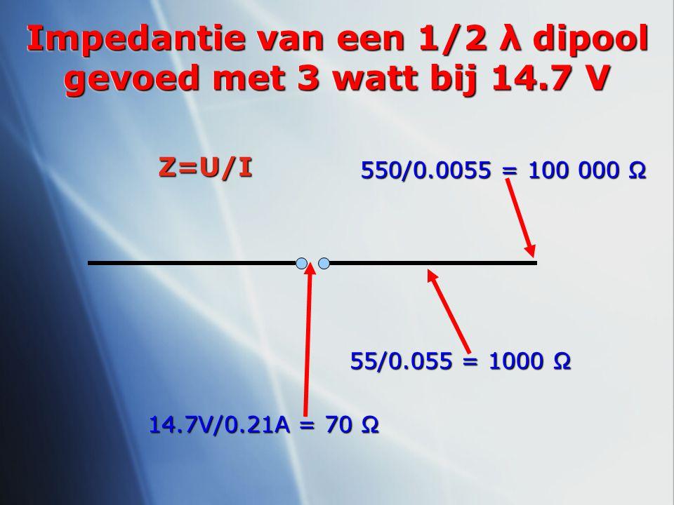 Impedantie van een 1/2 λ dipool gevoed met 3 watt bij 14.7 V