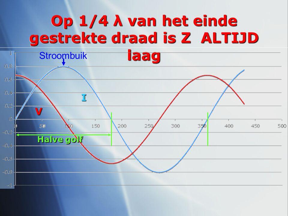 Op 1/4 λ van het einde gestrekte draad is Z ALTIJD laag
