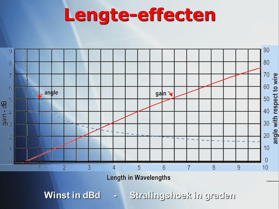 Winst in dBd - Stralingshoek in graden