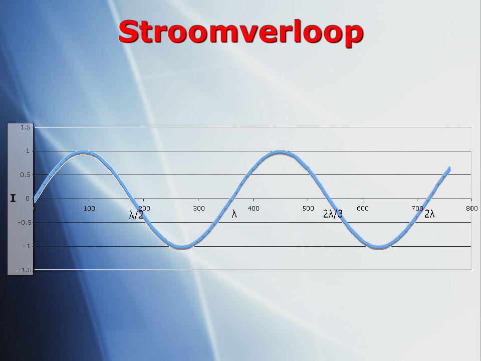 Stroomverloop