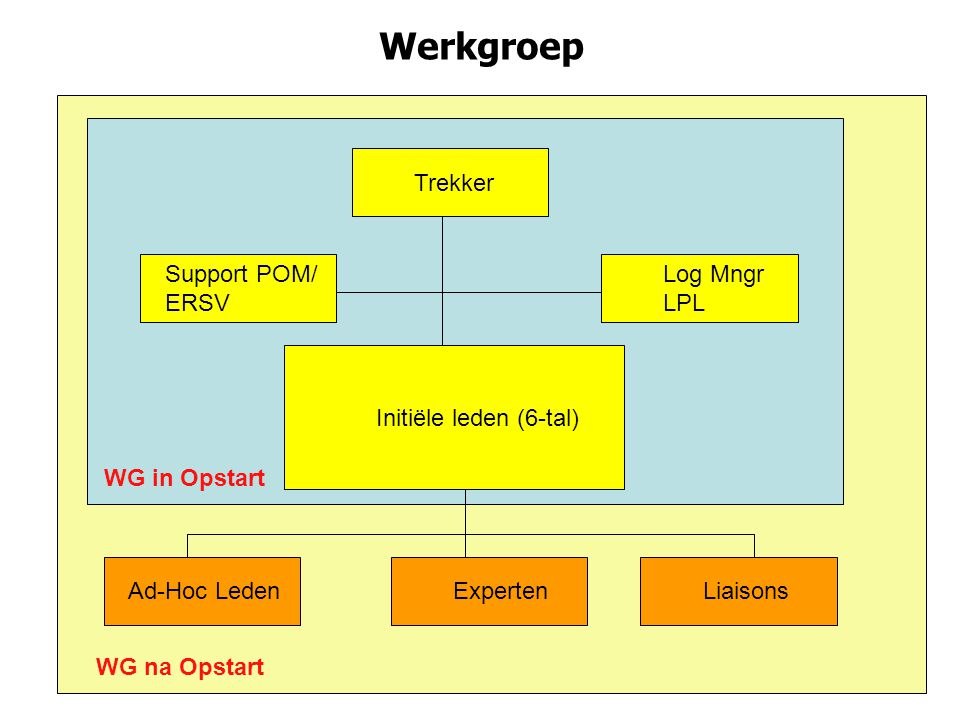Werkgroep Trekker Support POM/ ERSV Log Mngr LPL