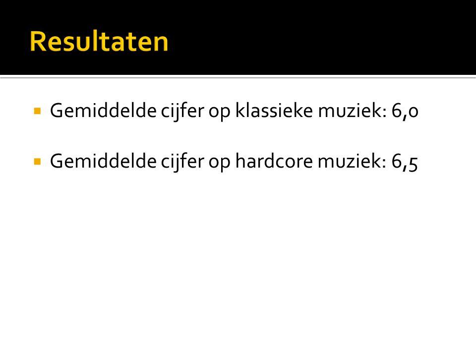 Resultaten Gemiddelde cijfer op klassieke muziek: 6,0