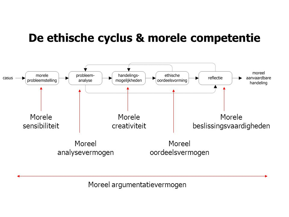 De ethische cyclus & morele competentie