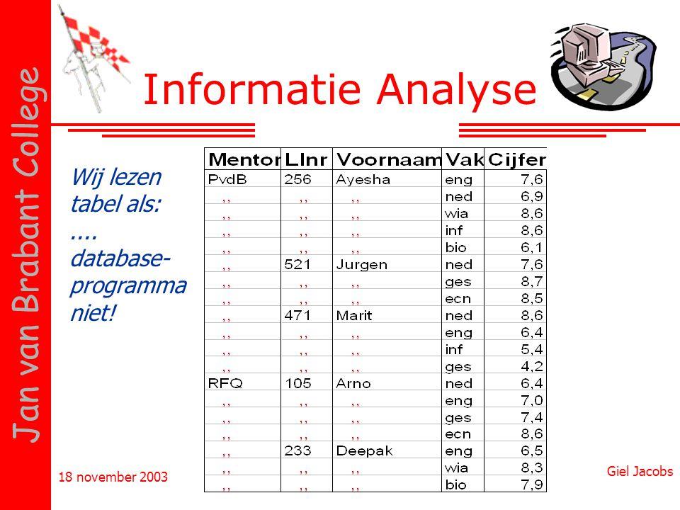 Informatie Analyse Wij lezen tabel als: .... database-programma niet!