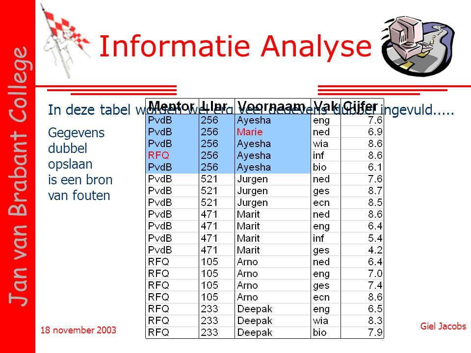 Informatie Analyse In deze tabel worden wel erg veel gegevens dubbel ingevuld..... Gegevens. dubbel.
